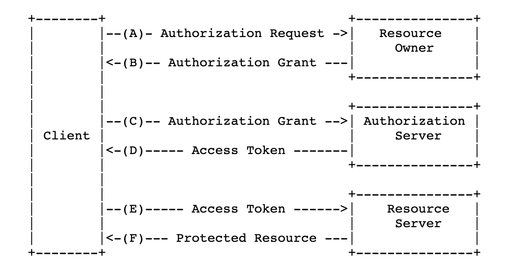oauth-workflow.png